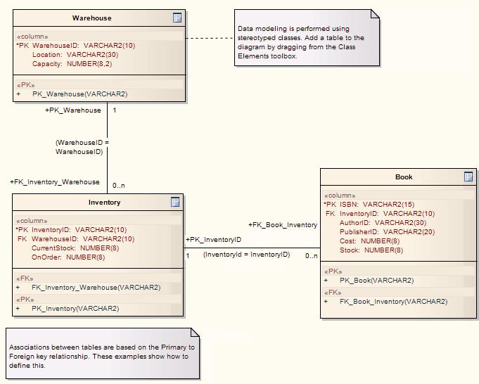 Ejemplo De Un Diagrama De Modelo De Datos